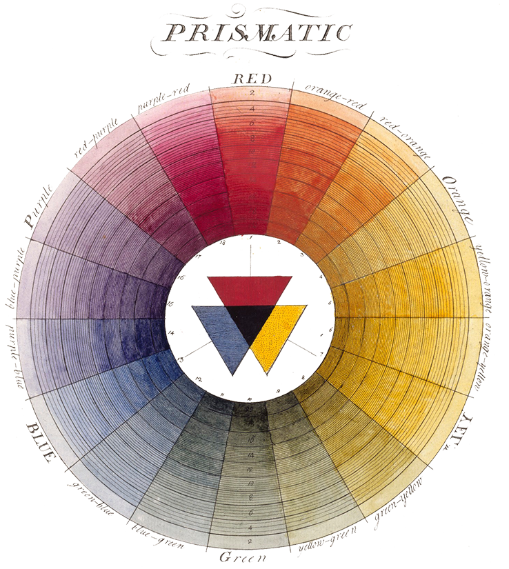 A color wheel arranging the colors that can be found by refracting sunlight with a prism.